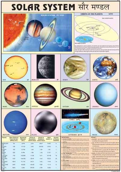 Changing Face Of The Earth Chart