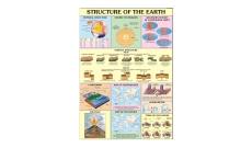 Geology Charts