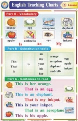 English Teaching Charts