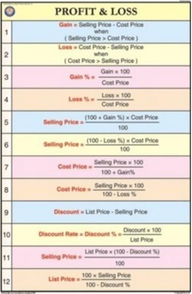 Profit Loss Chart