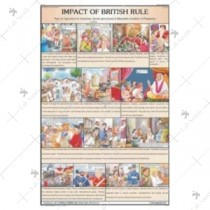 Impact of British Rule Chart