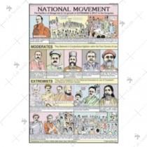 National Movement Chart