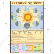 Seasons And Climate Charts