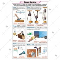 Simple Machine Chart