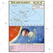 Sun & Planet Charts