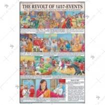 The Revolt of 1857 Event Chart