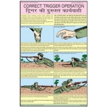 Trigger Operation Chart