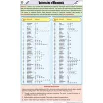 Valencies of Elements Chart