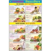 Vitamins-Chart