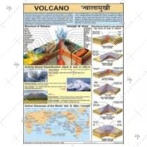 Volcano Charts