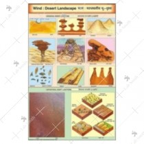 Wind Desert Landscape Chart